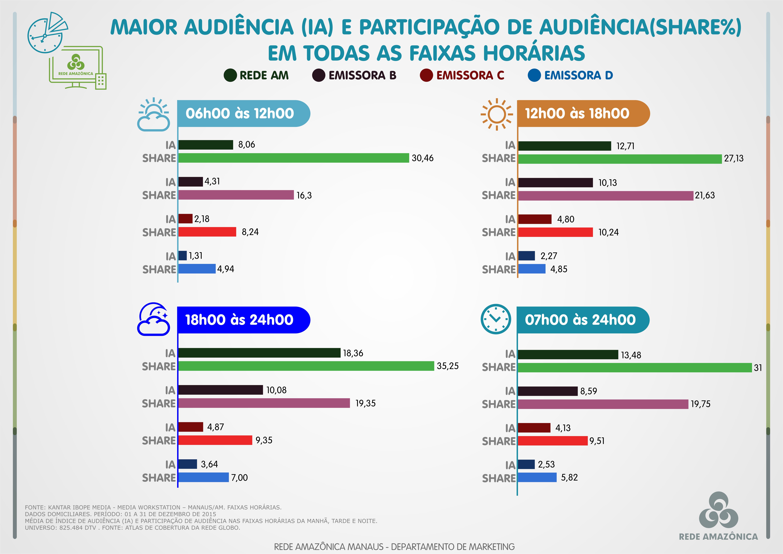 Rede Amazônica: veja audiência por faixas horárias em dezembro de 2015 (Foto: Rede Amazônica)