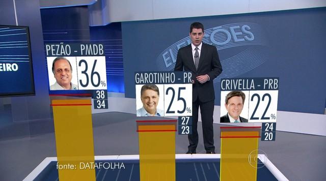 Datafolha divulga pesquisa para o governo do RJ