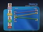 Candidatos comentam 2ª pesquisa do Ibope em Franca, SP