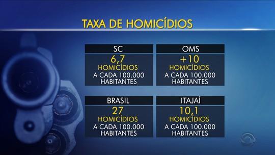 Joinville lidera, mas nº de homicídios na capital quase dobra no 1º semestre