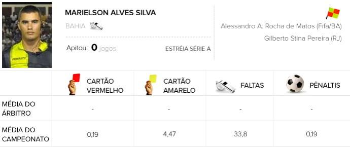 INFO ÁRBITROS - Marielson Alves Silva - Botafogo X São Paulo (Foto: Editoria de Arte)