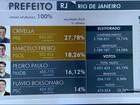 Região Metropolitana do Rio tem 14 prefeitos eleitos em 1º turno