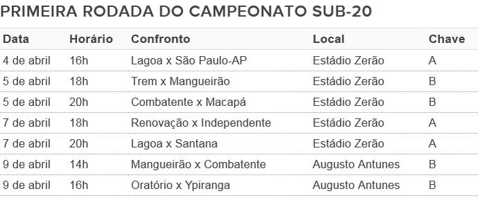 Amapá; Esporte; Futebol; Sub-20 (Foto: Arte/GE-AP)