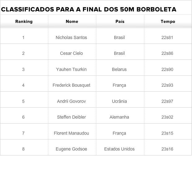Tabela finalistas 50m borboleta masculino Nicholas Santos e Cesar Cielo (Foto: GLOBOESPORTE.COM)