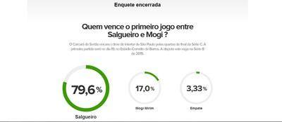 Resultado da enquete entre Salgueiro e Mogi (Foto: GloboEsporte.com)