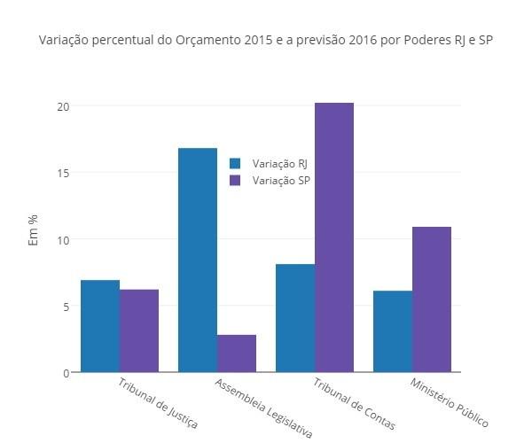 Variação Orçamentos 2015 e 2016