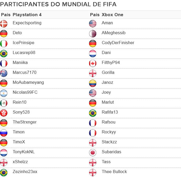 participantes; FIWC; Mundial: Fifa (Foto: SporTV.com)
