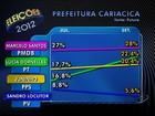 Marcelo Santos tem 28%, e Lúcia, 22,4%, aponta Futura em Cariacica