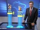 Dilma tem 55% dos votos válidos, e Serra, 45%, aponta Datafolha