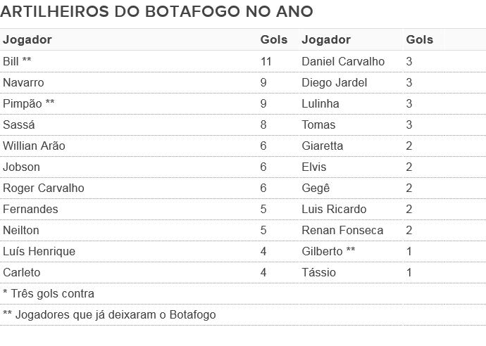 Raio X gols do Botafogo (Foto: GloboEsporte.com)