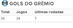 Tabela gols Grêmio (Foto: Reprodução)