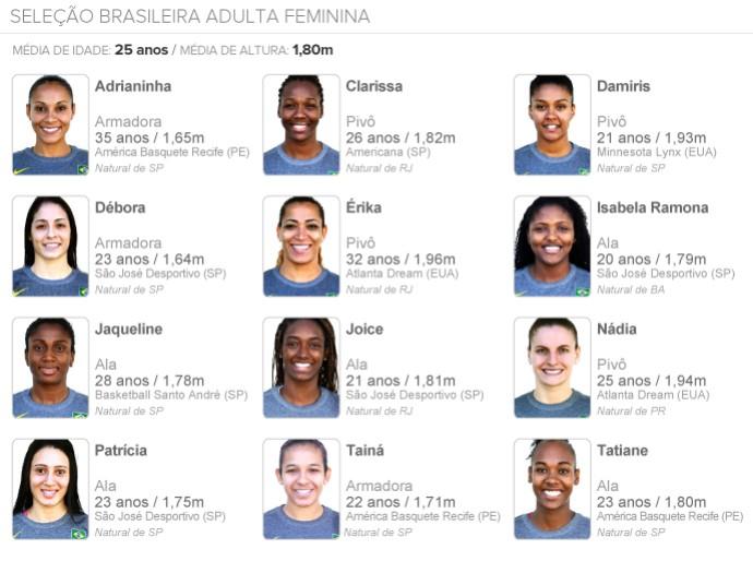 info Seleção Feminina Basquete Adulta (Foto: infoesporte)