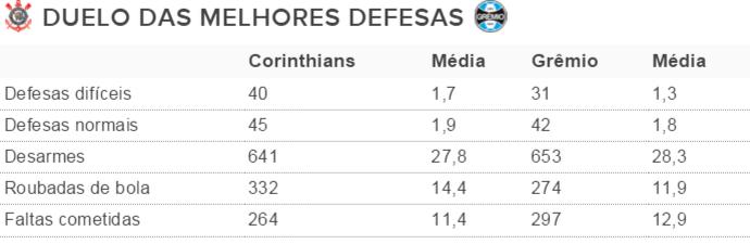 Tabela melhores defesas Corinthians Grêmio (Foto: Reprodução)