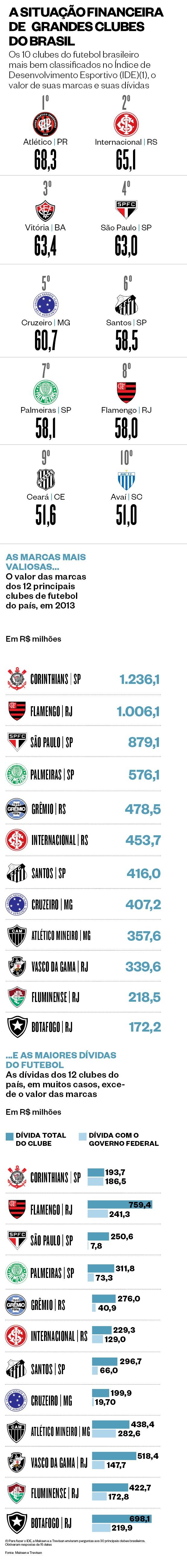 A situação financeira de grandes clubes do Brasil (Foto: Marco Vergotti)