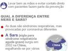 Coreia do Sul confirma 23 mortes por coronavírus Mers