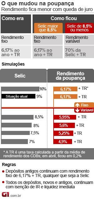 Poupança com Selic a 9% (Foto: Arte/G1)