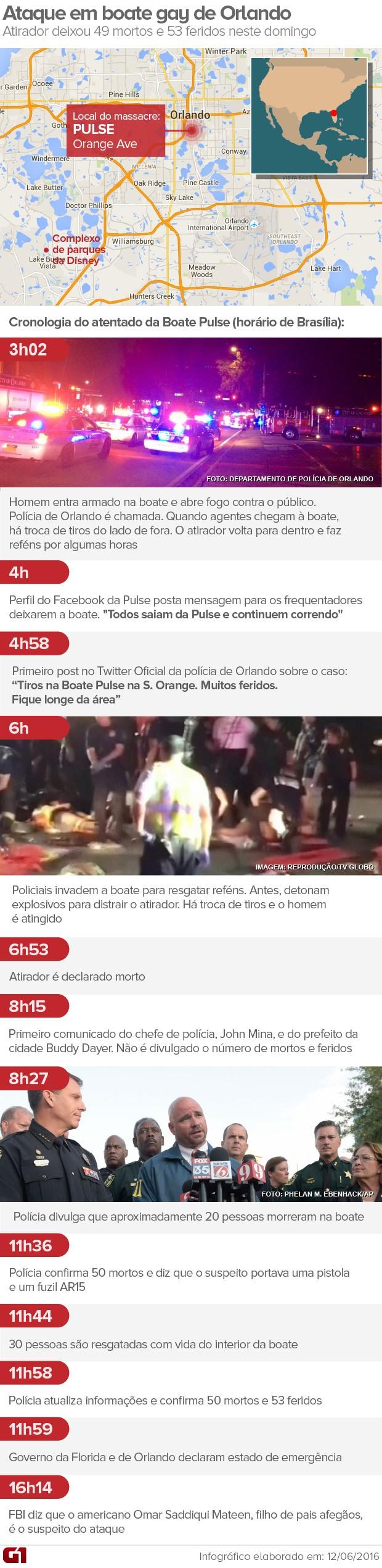 Arte ataque Orlando (Foto: Editoria de Arte/G1)