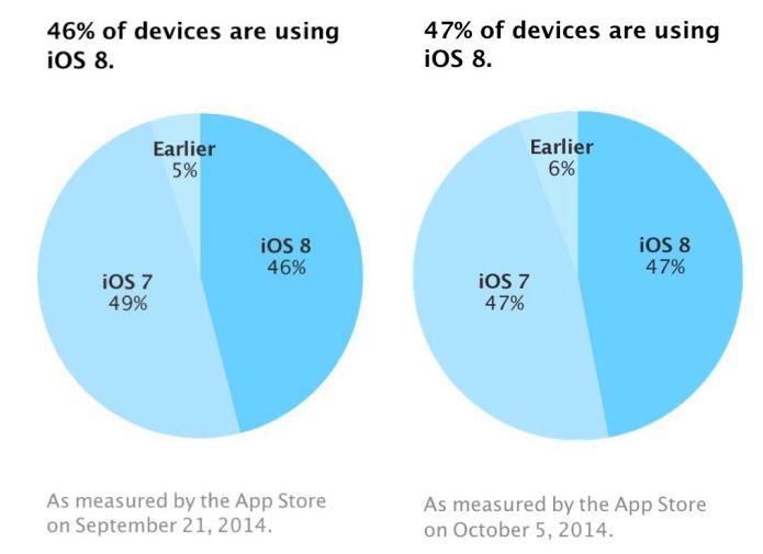 Apenas 1% dos usuários atualizaram o iOS nas últimas semanas (Foto: Reprodução/Apple Developer Support)