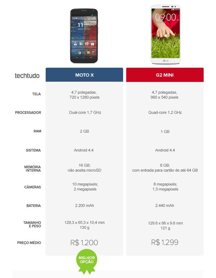 Tabela comparativa de especificações entre Lg G2 Mini e Moto X (Foto: Arte/TechTudo)