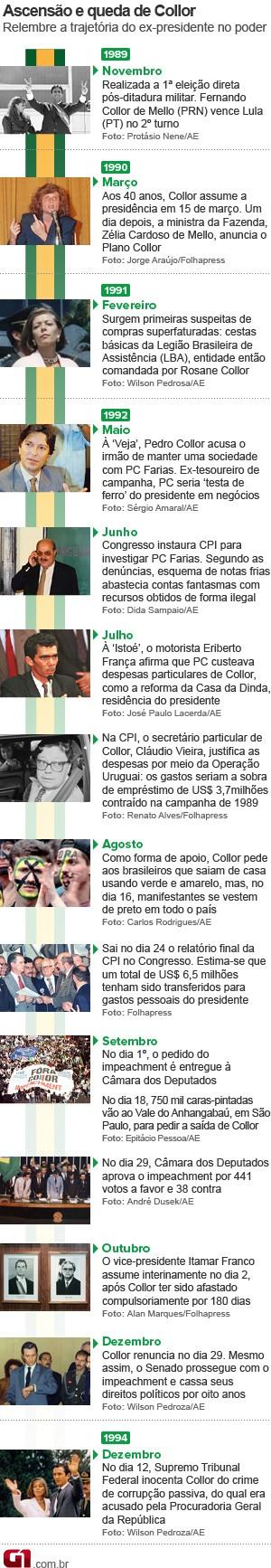 Arte impeachment collor 20 anos vale esta (Foto: Arte/G1)