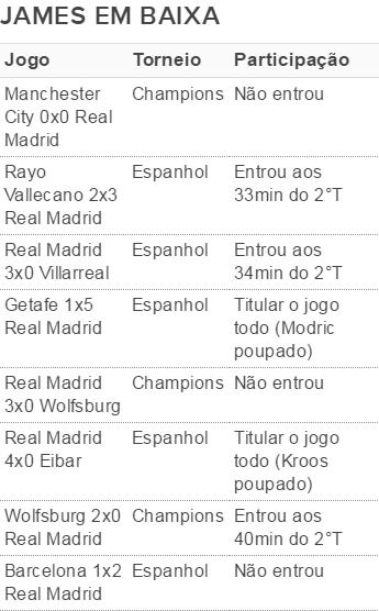 James Rodríguez Real Madrid (Foto: GloboEsporte.com)