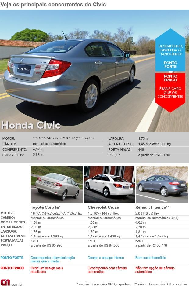 Concorrentes Honda Civic VALE ESTE (Foto: Editoria de Arte/G1)