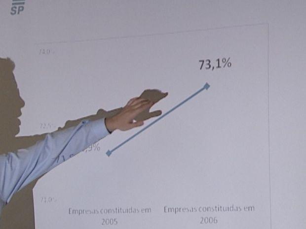 Pesquisa foi realizada pelo Sebrae no estado de São Paulo  (Foto: reprodução/TV Tem)