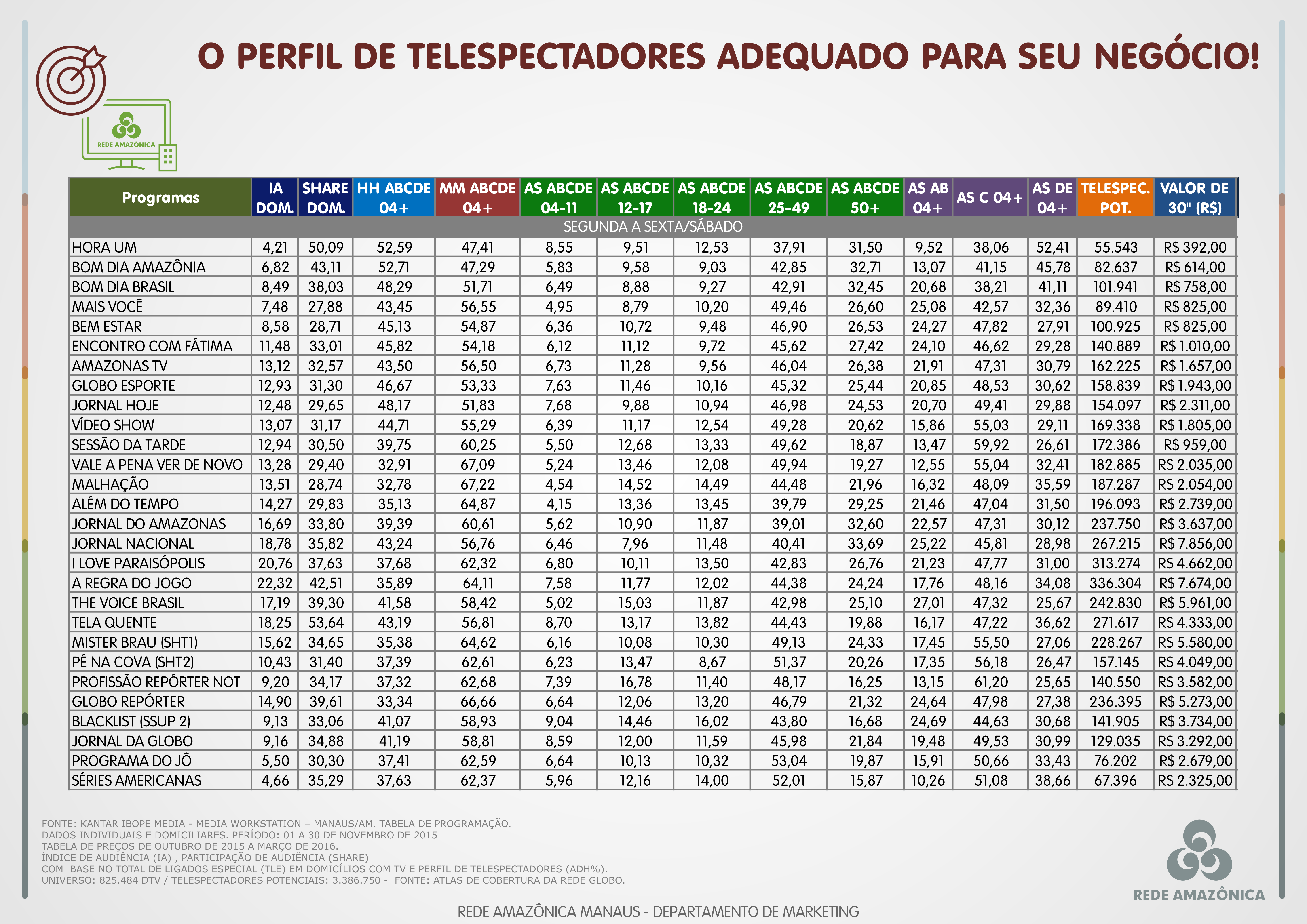 Perfil dos telespectadores (Foto: Rede Amazônica)