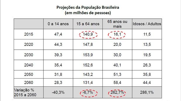 Previdencia, INSS, envelhecimento da popupação (Foto: Divulgação/MT e Previdência)