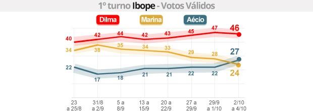 Ibope - votos válidos: Dilma tem 46%, Aécio, 27%, e Marina, 24% (G1)