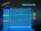 Lacerda tem 44% e Patrus, 30%, aponta Ibope em Belo Horizonte