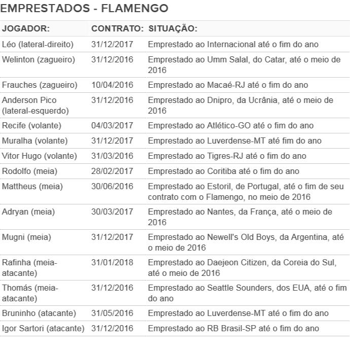 Radar dos emprestados Flamengo (Foto: GloboEsporte.com)