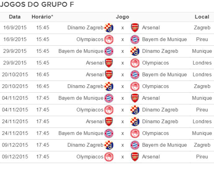 Tabela Grupo F Liga dos Campeões (Foto: GloboEsporte.com)