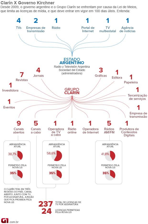 arte lei de meios argentina clarín - vale este - 17/12/12 (Foto: Arte/G1)