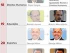 Novos ministros de Dilma Rousseff: veja quem entra e quem sai