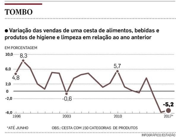 grafico tombo (Foto: Estadão Conteúdo)
