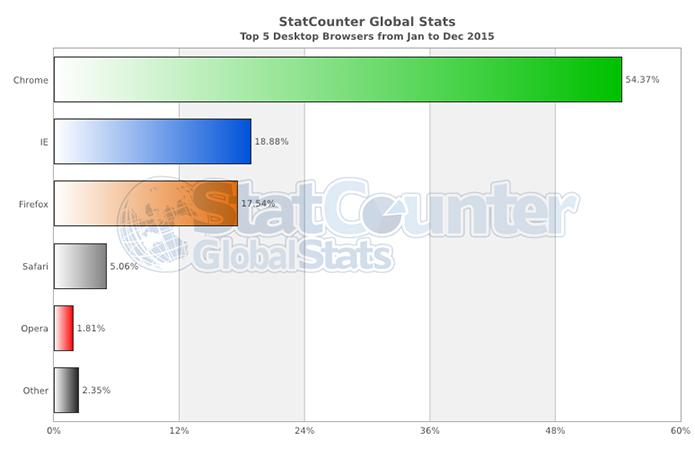 IE e Firefox têm briga acirrada pela segunda posição no desktop no mundo (Foto: Reprodução/StatCounter)