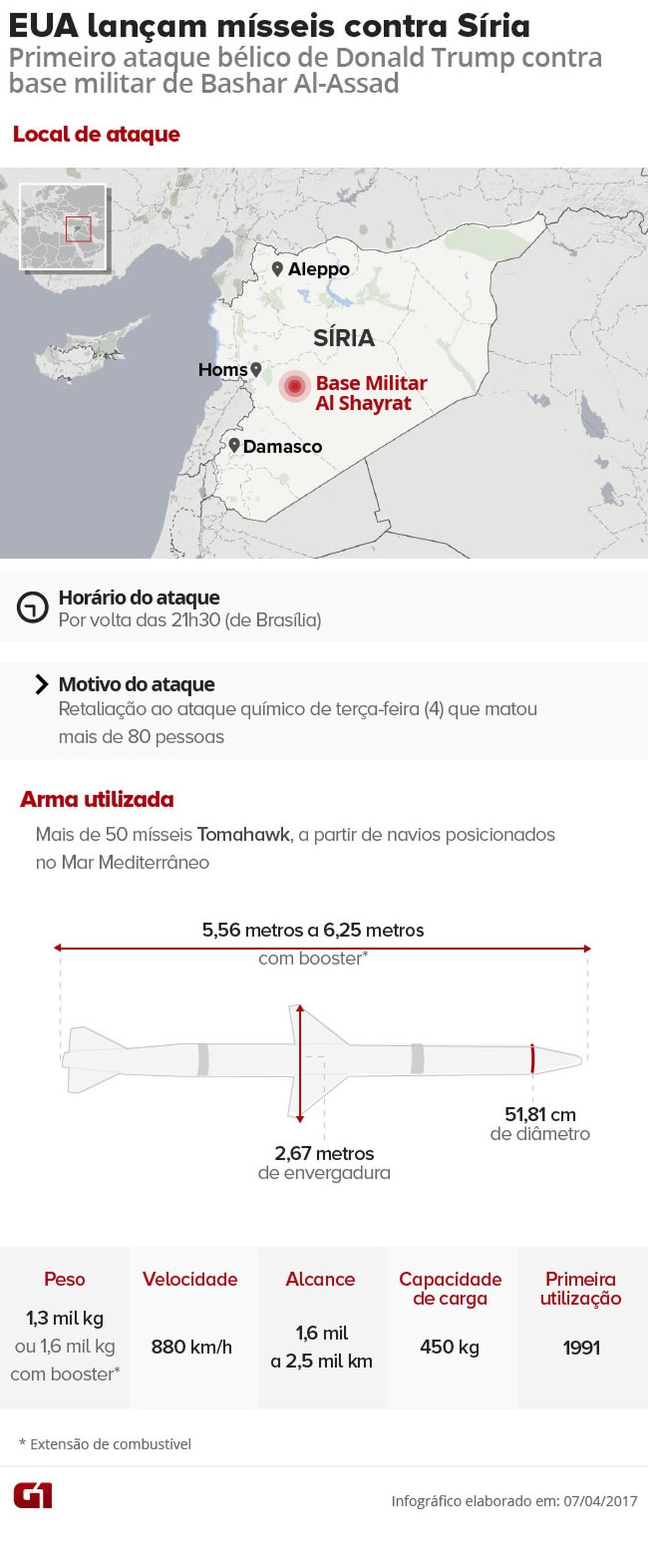 EUA bombardeiam base na Síria após ataque com armas químicas (Foto: Editoria de Arte/G1)