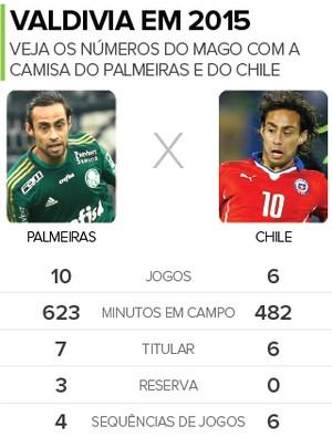 Valdivia tem no Chile sequência de jogos inédita pelo Palmeiras em 2015 cdbb34bfb409f