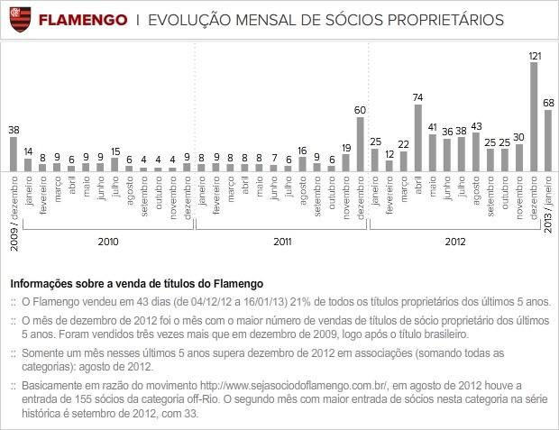 Info_EVOLUCAO-SOCIOS-PROPRIETARIOS-2 (Foto: infoesporte)