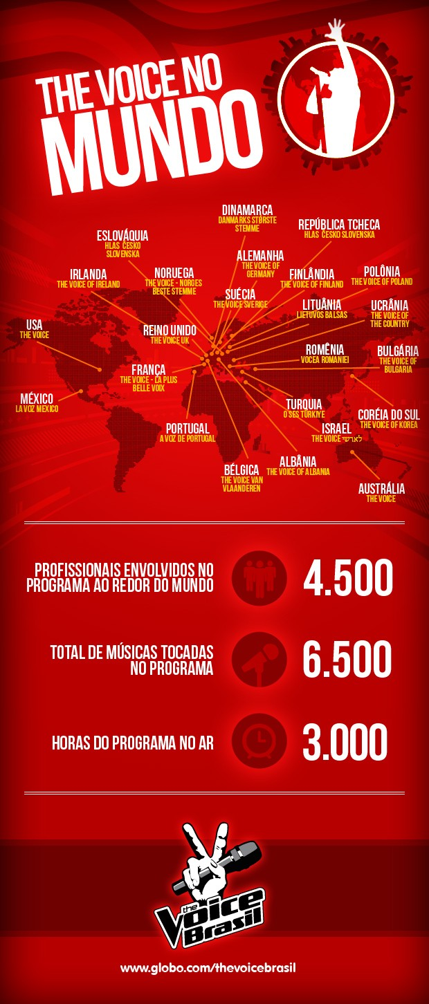 infografico the voice (Foto: Tv Globo)