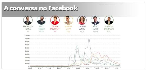 Infográfico: A conversa no Facebook (Foto: Arte G1)