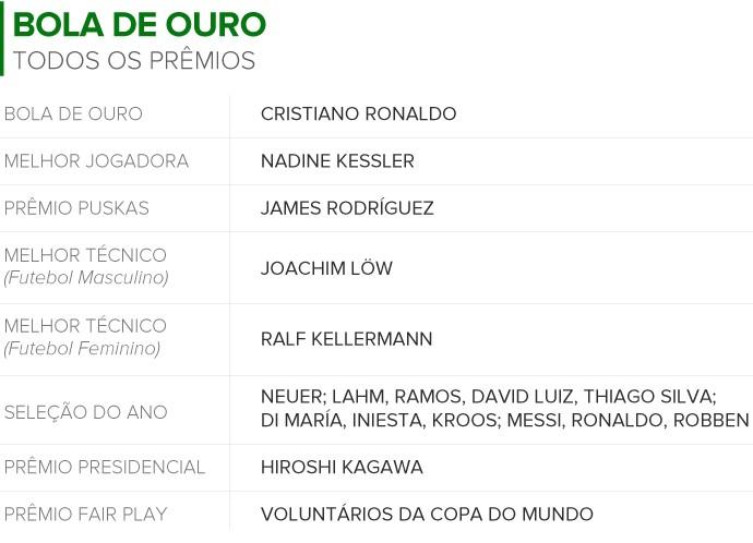 Info TODOS OS PREMIOS Bola de Ouro 2 (Foto: infoesporte)