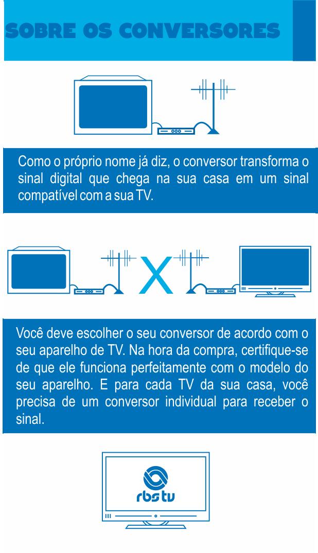 confira os tipos de conversores para receber sinal da tv digital (Foto: Divulgação/RBS TV)
