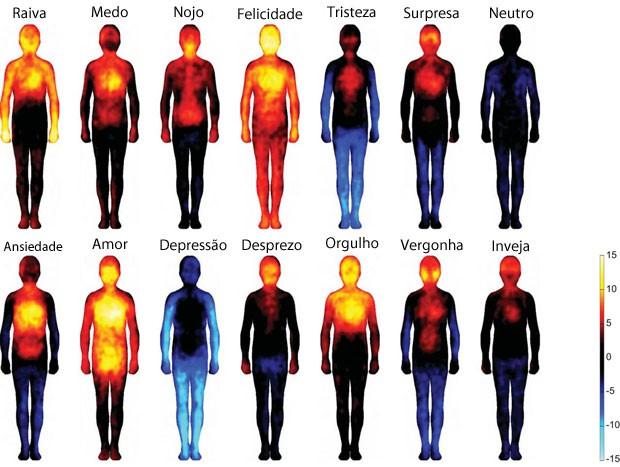 Mapa mostra reações do corpo a cada emoção (Foto: Lauri Nummenmaa, Enrico Glerean, Riitta Hari e Jari Hietanen/Divulgação)
