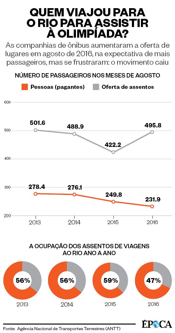 Infográfico sobre turismo na Olimpíada com ônibus  (Foto: Época )