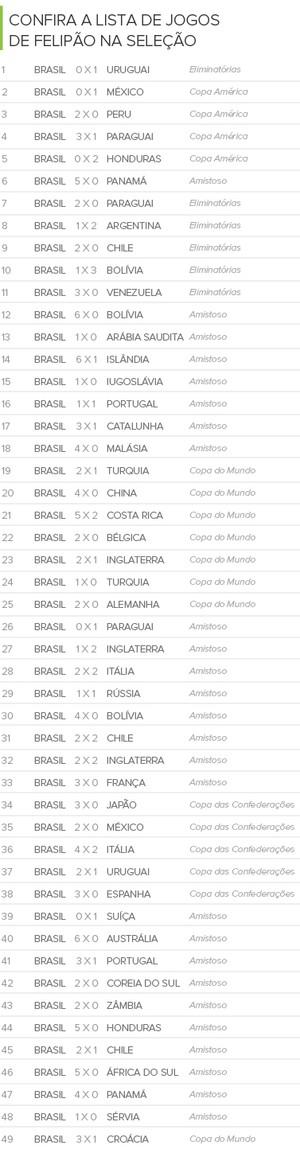 Info Jogos Felipão na Seleção 2 (Foto: Infoesporte)