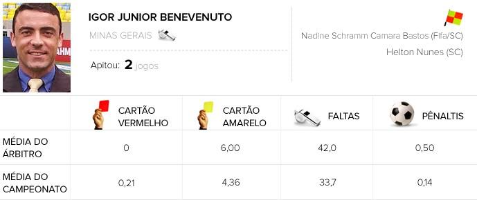 Infos de arbitragem Rodada #14 - Igor Junior Benevenuto (Foto: Arte / Globoesporte.com)