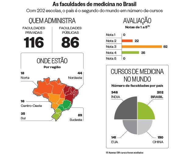 As faculdades de medicina no Brasil (Foto: Fonte: Ministério da Educação)
