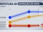 João Leite tem 33% e Kalil, 25%, na disputa em Belo Horizonte, diz Ibope